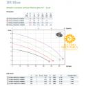 Elettropompa Sommergibile DR-Blue 40/2/G32V A1BM 10/SH Monofase Zenit