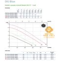 Elettropompa Sommergibile DG-Blue 40/2/G40V A1BM 10/SH Monofase Zenit