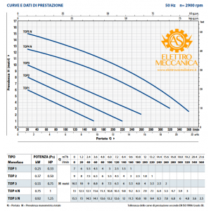 Elettropompa Sommergibile DRENAGGIO acque chiare Monofase 0.25KW 0.33HP TOP 1 Pedrollo