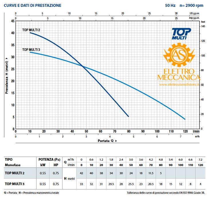 Elettropompa Sommergibile MULTIGIRANTE Monofase 0.55KW 0.75HP TOP MULTI 2 Pedrollo cavo 5mt